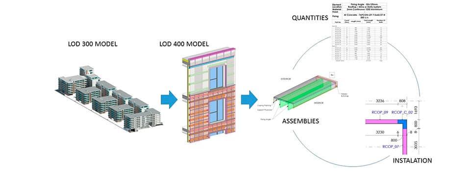 Arquitectura BIM