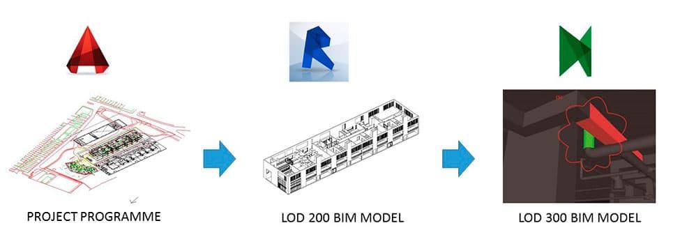 Modeladores BIM