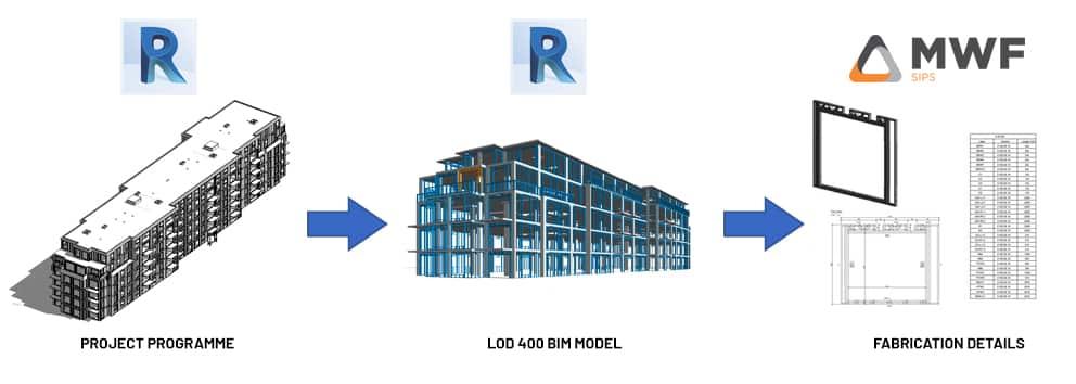 Revit-Fabricación