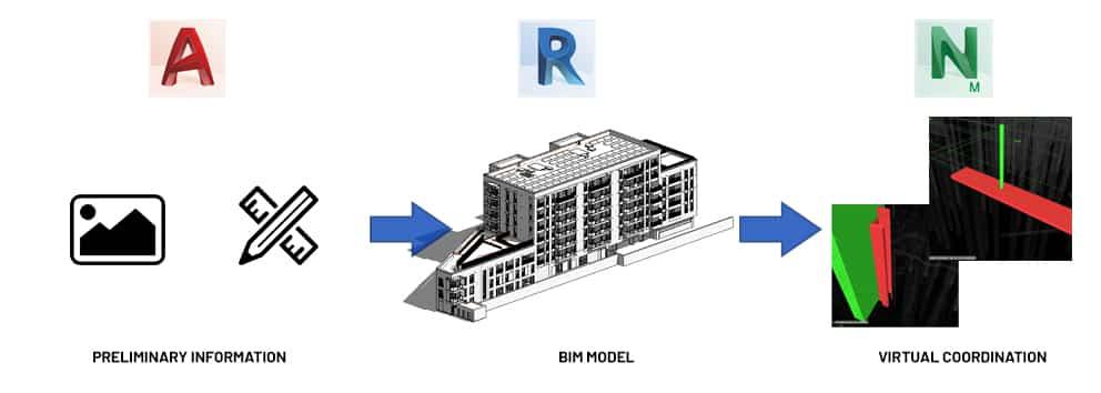 Modelado BIM
